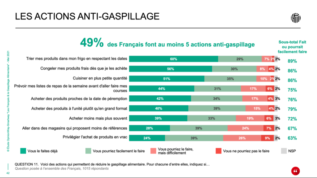 Actions anti-gaspillage