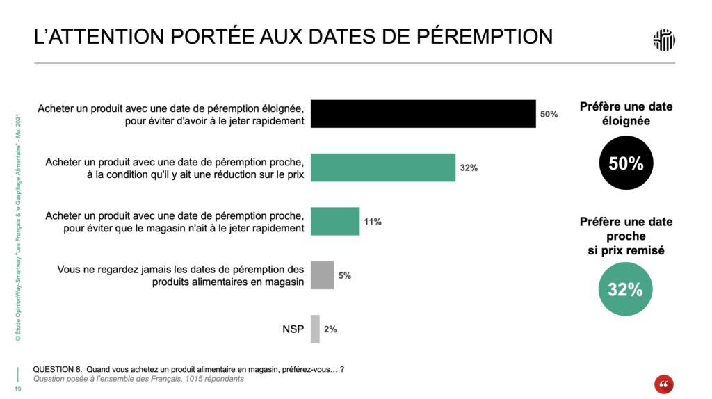 L'attention portée aux dates de péremption